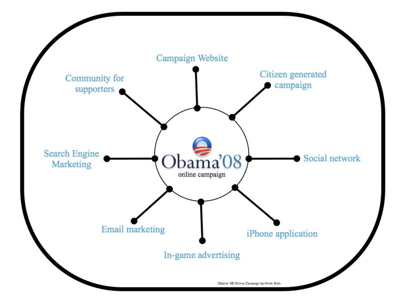 Obama' 08 online model