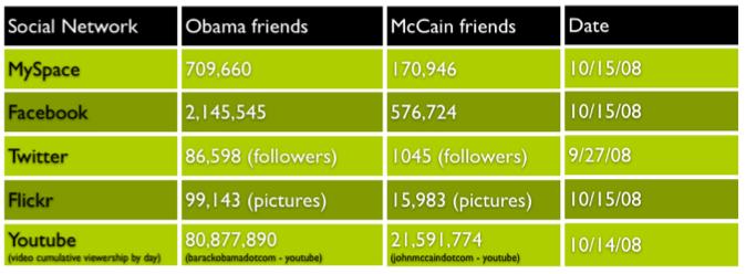 myspace.com, facebook.com, techpresident.com, twitterholic.com