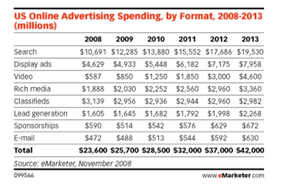 us-online-ad-spending-by-format