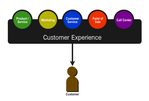 Customer Experience Vs. Customer Service   Digital whiteboard