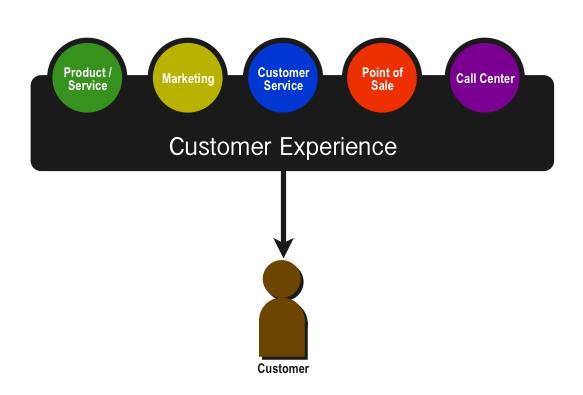 Customer Experience Vs. Customer Service | Digital whiteboard