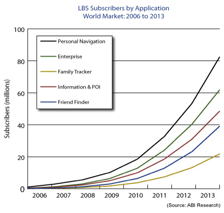 LBS subscribers forecast by ABI Research
