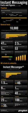 47billion IMs a day, worldwide! More facts & figures on Instant Messaging #infographics