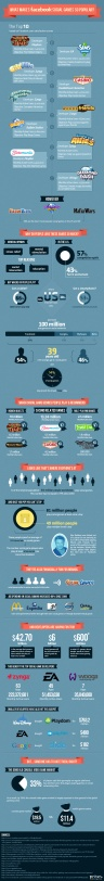 Social Gaming Infographic: 81 Million Play Each Day + More Stats